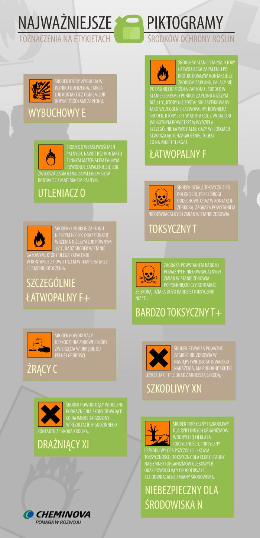 piktogramy i oznaczenia na środkach ochrony roślin