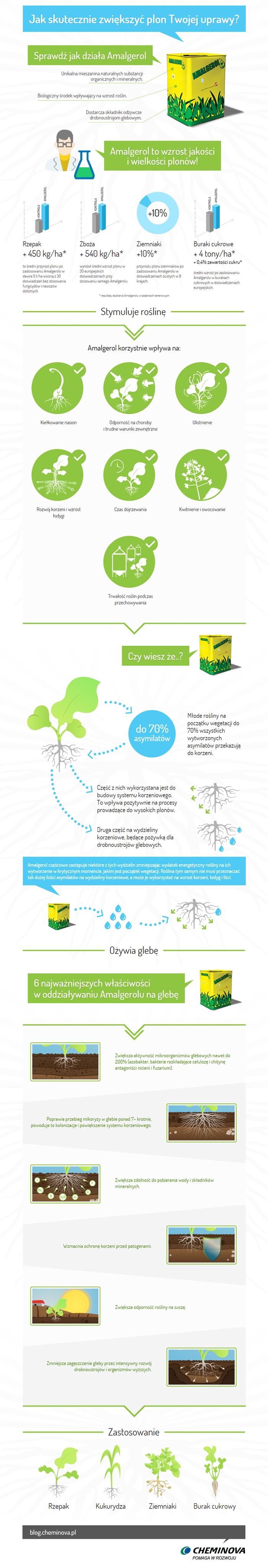 Jak skutecznie zwiększyć plon Twojej uprawy?