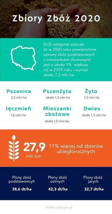 zbiory-zboz-2020